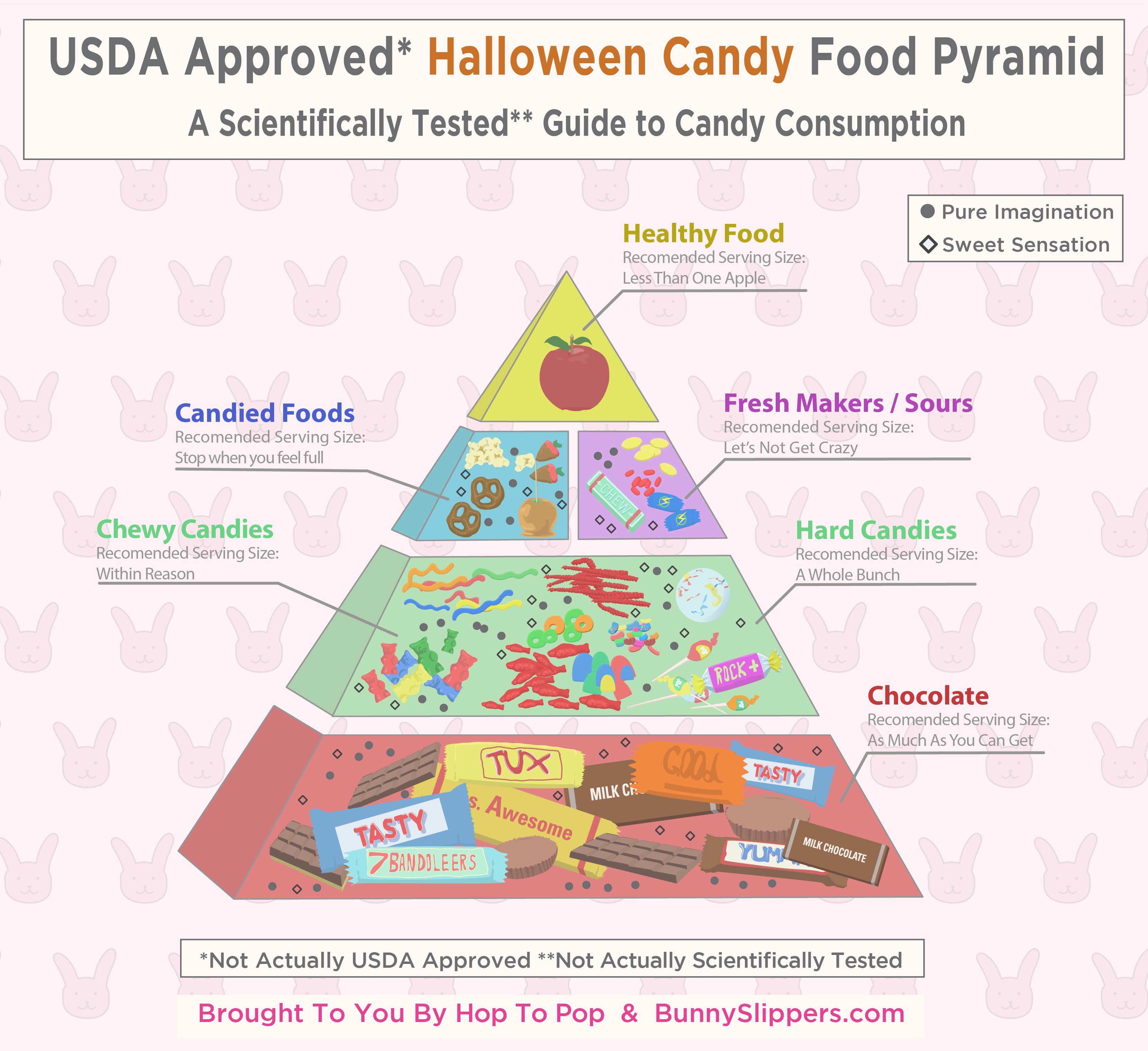 The Definitive Halloween Candy Food Pyramid A Guide To Candy Consumption Hop To Pop